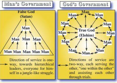 Government in the Ecclesia